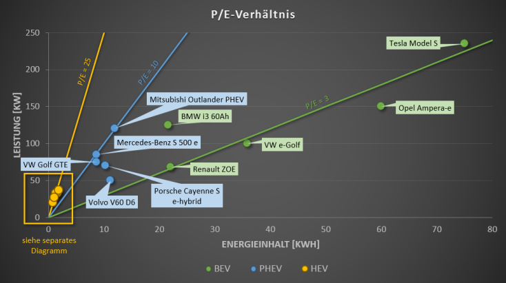 P/E-Verhältnis - Übersicht