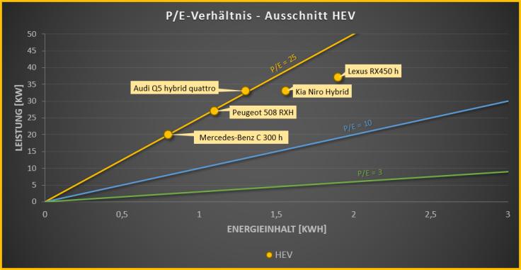 P/E-Verhältnis von HEVs