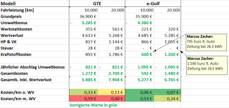 Kalkulation_Vergleich_Antriebe_Golf
