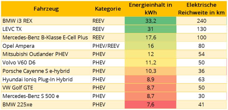 PHEV_vs_REEV_Energieinhalt