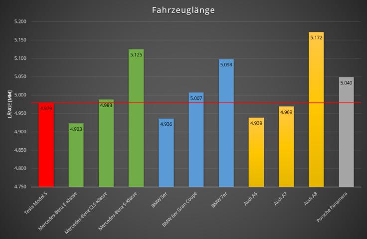 Vergleich_Laenge