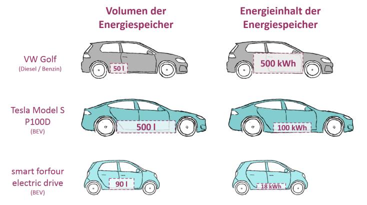 Bild5_Vergleich_Energiespeicher